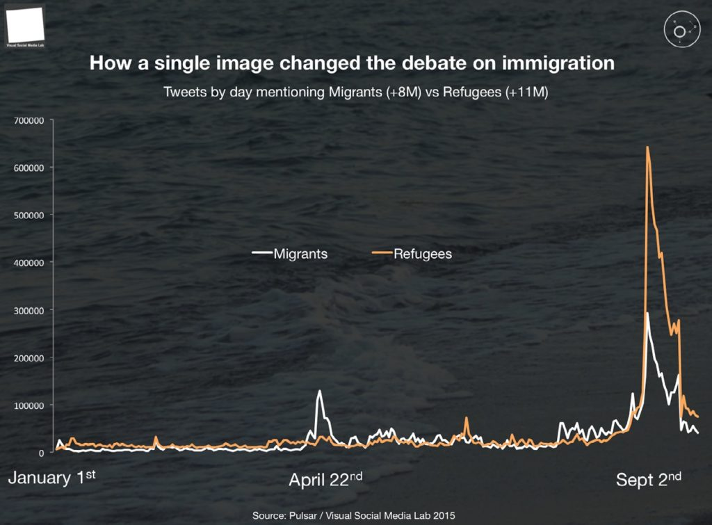 a chart shows the number of tweets by day mentioning Migrants versus Refugees after the Kurdis incident