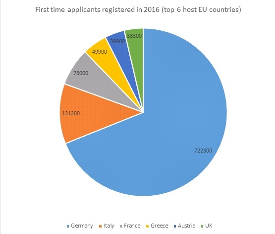 The figure shows first-time applicants registered in 2016 in top 6 host EU countries.