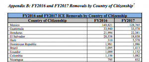 Removal by country of citizenship